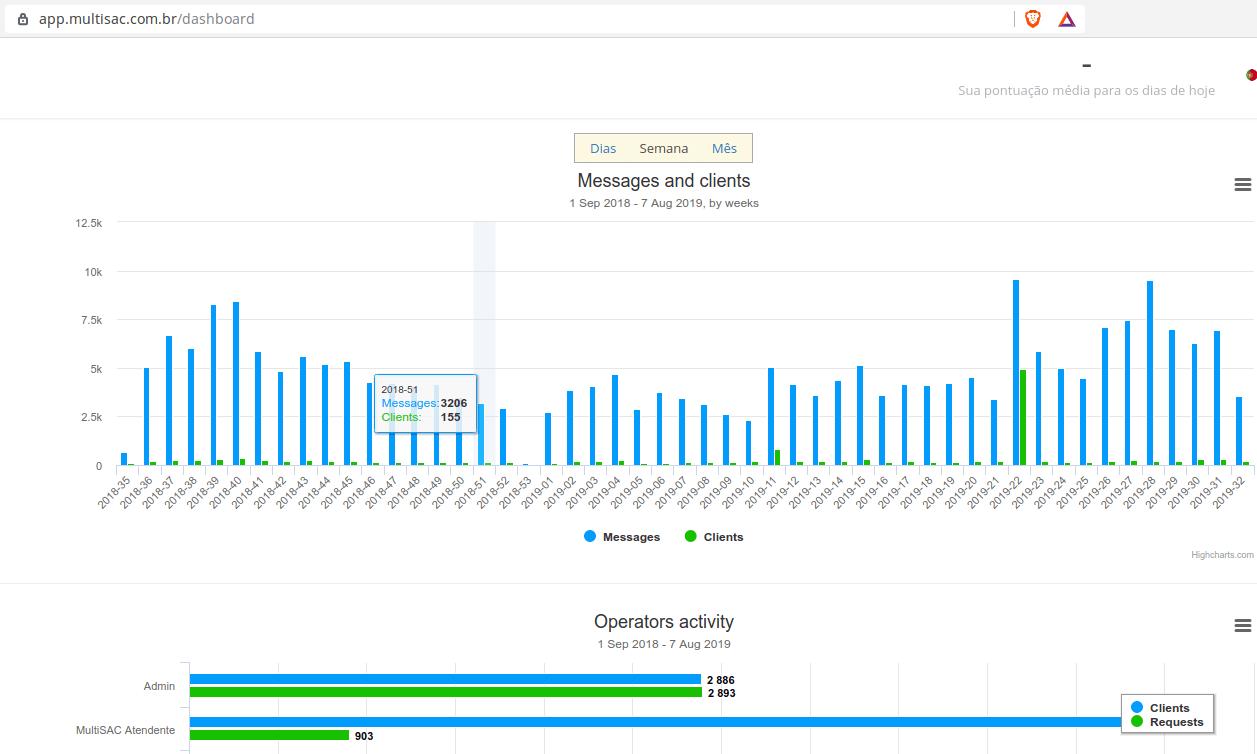graficos-relatorios-estatisticas-conversas